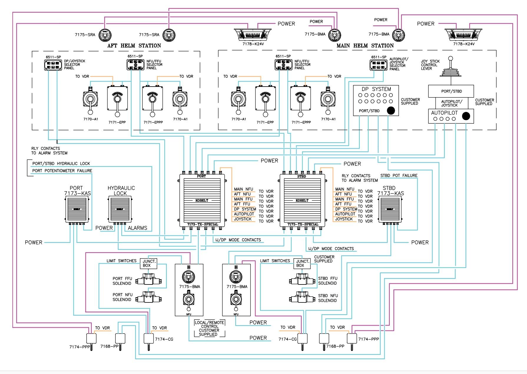 Ziemlich Blockdiagramm Für Das Steuerungssystem Ideen - Der ...