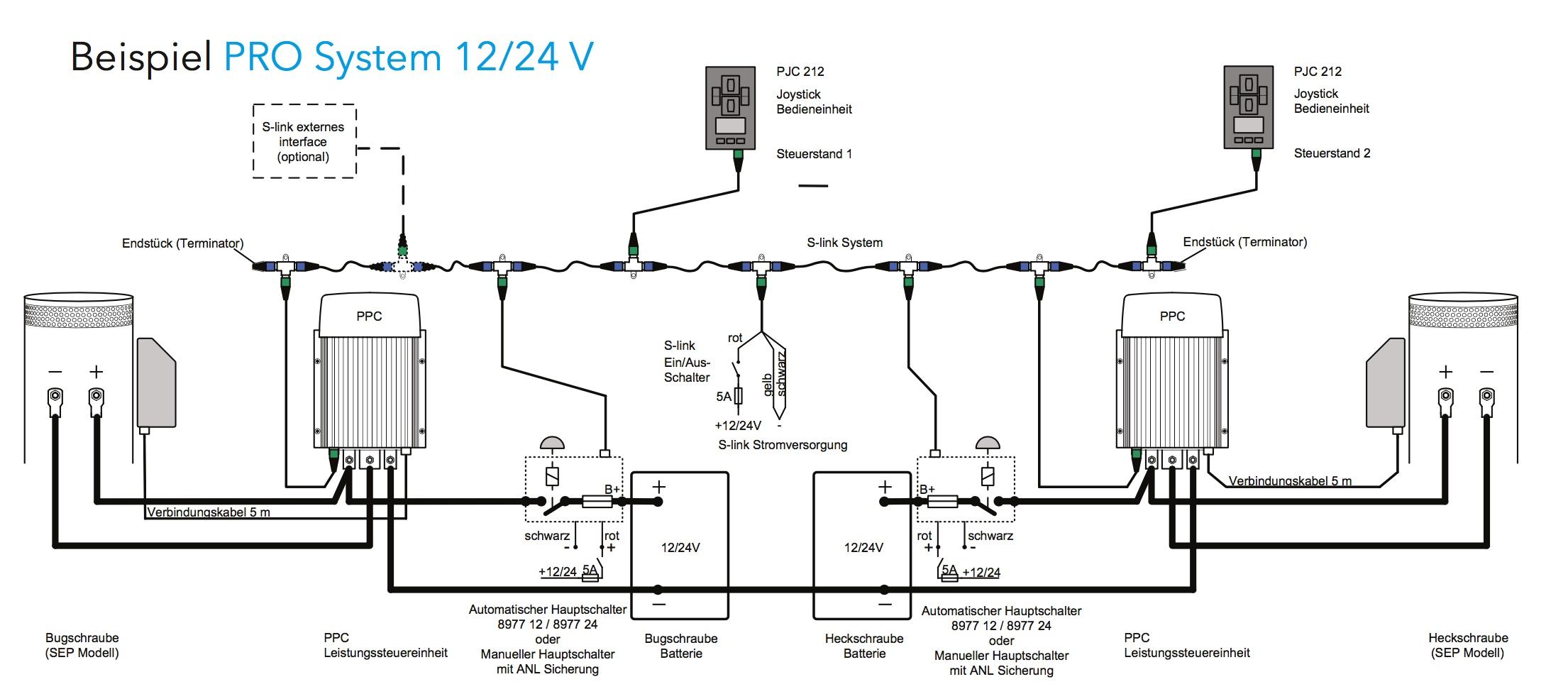 Side-Power Proportionalsteuerung - das PRO Steuerungs-System